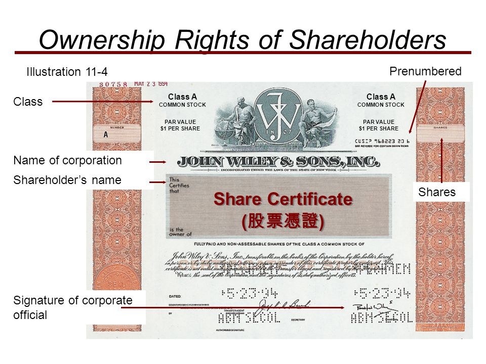 Ownership Rights of Shareholders