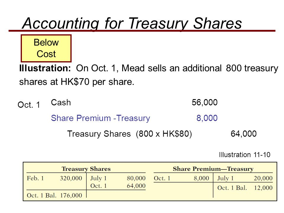 Accounting for Treasury Shares