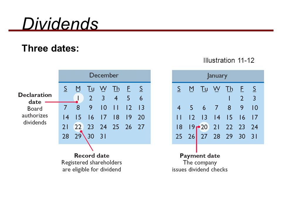 Dividends Three dates: Illustration 11-12