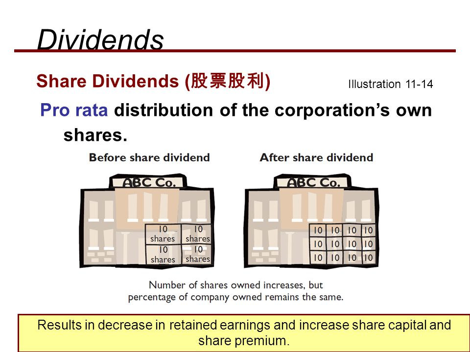 Dividends Share Dividends (股票股利)
