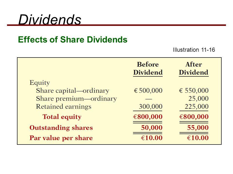 Dividends Effects of Share Dividends Illustration 11-16