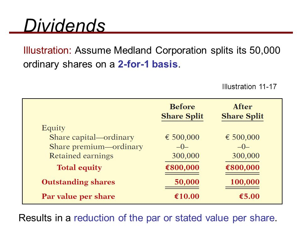 Dividends Illustration: Assume Medland Corporation splits its 50,000 ordinary shares on a 2-for-1 basis.