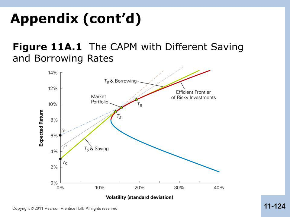 Appendix (cont'd) Figure 11A.1 The CAPM with Different Saving and Borrowing Rates