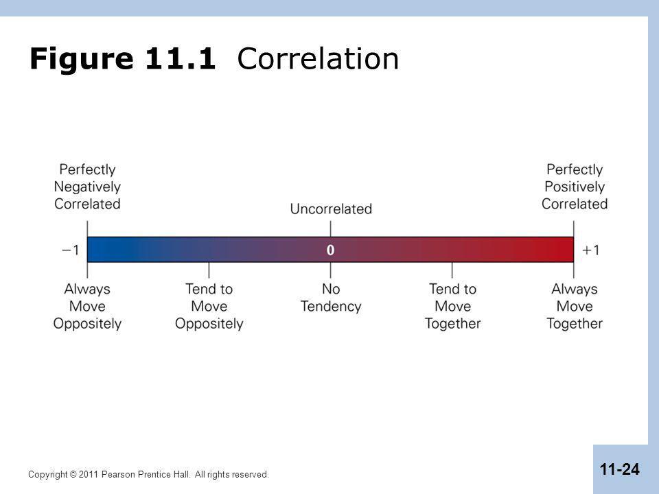 Figure 11.1 Correlation