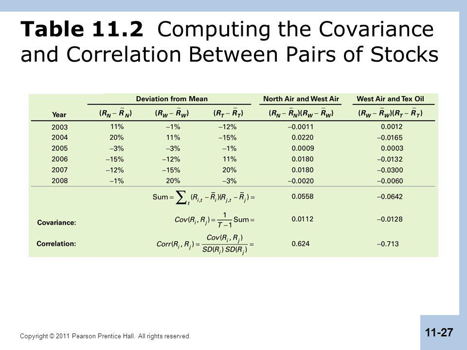 Table 11.2 Computing the Covariance and Correlation Between Pairs of Stocks