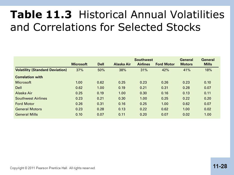Table 11.3 Historical Annual Volatilities and Correlations for Selected Stocks