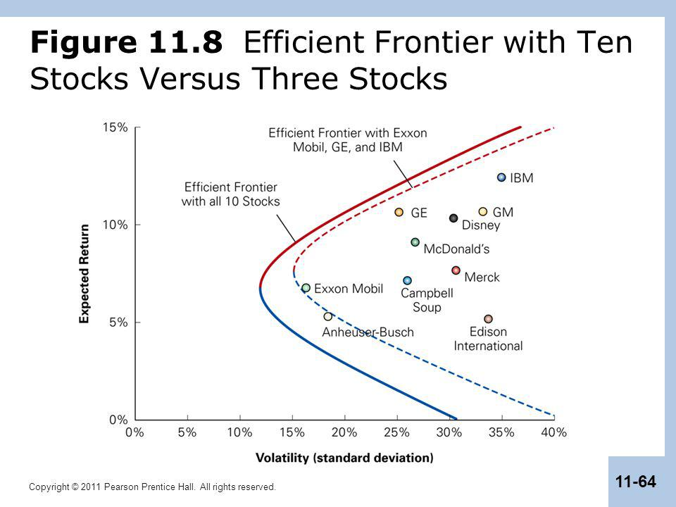 Figure 11.8 Efficient Frontier with Ten Stocks Versus Three Stocks