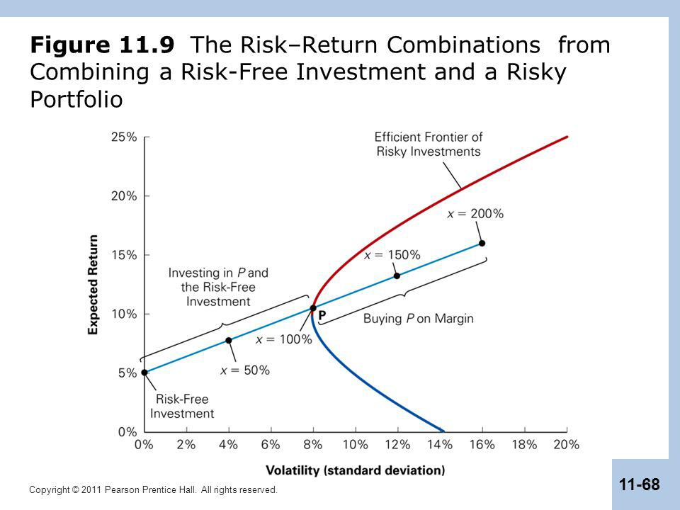 Figure 11.9 The Risk–Return Combinations from Combining a Risk-Free Investment and a Risky Portfolio