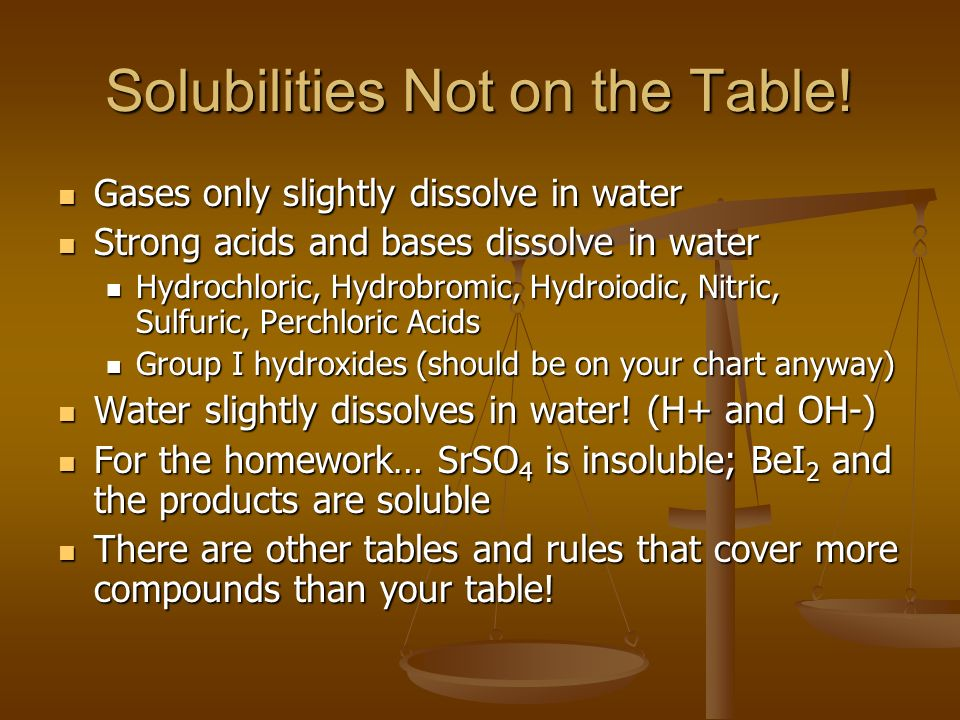 Solubilities Not on the Table!