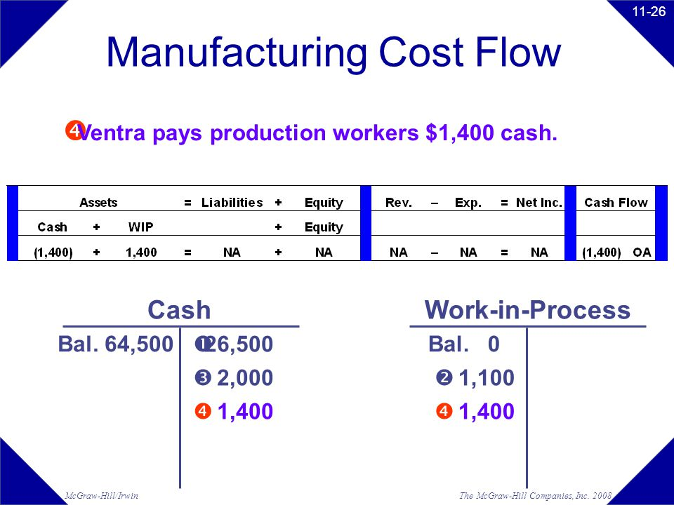 Manufacturing Cost Flow