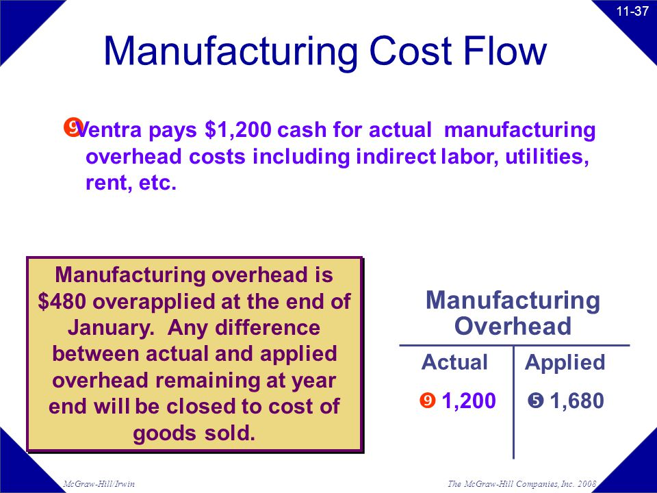 Manufacturing Overhead