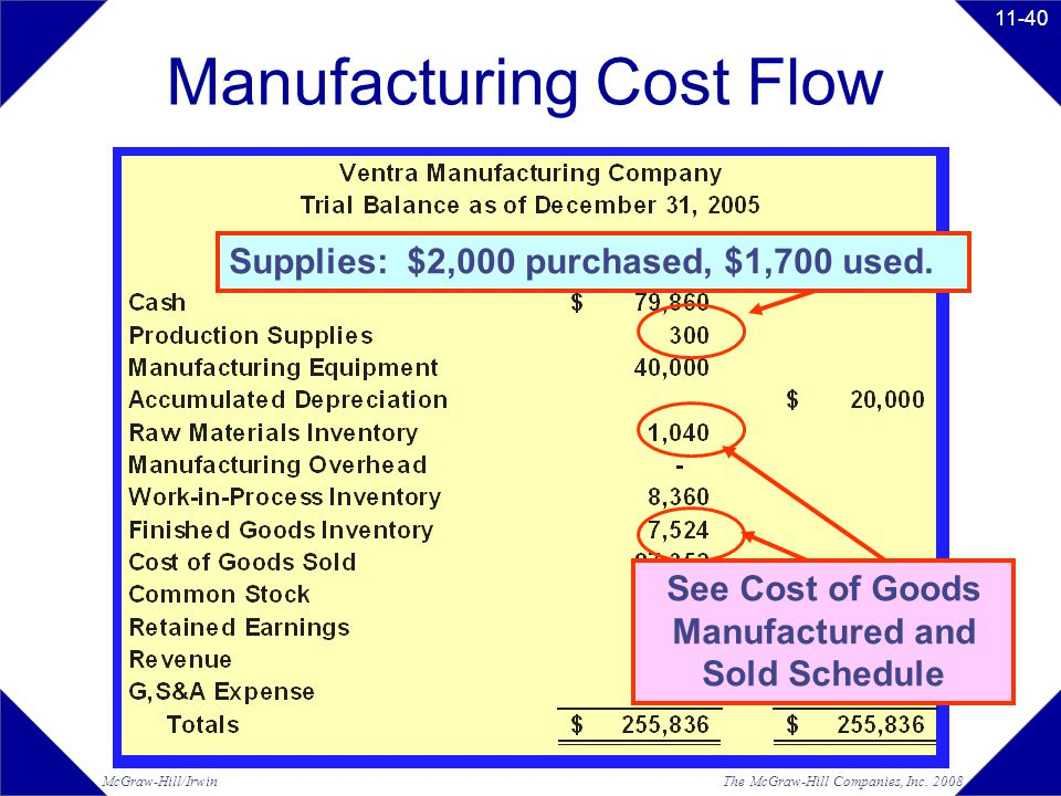 See Cost of Goods Manufactured and Sold Schedule