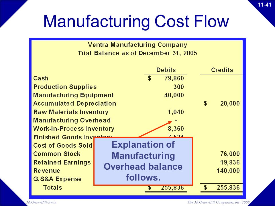 product costing services The characteristic features of process costing identifiable at each stage of production this includes job costing service costing and is applicable to.