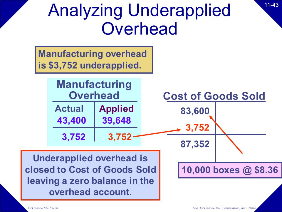 Analyzing Underapplied Overhead