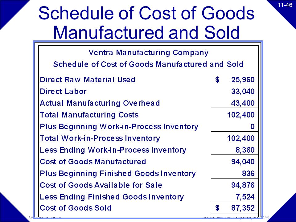 Schedule of Cost of Goods Manufactured and Sold