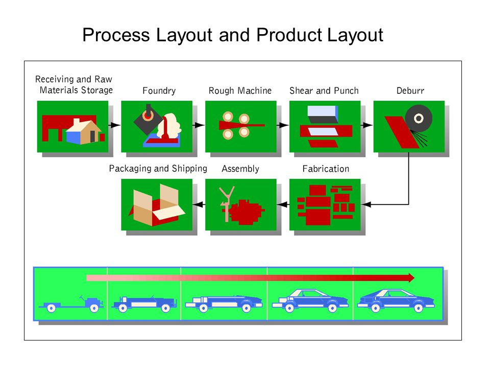 Process Layout and Product Layout