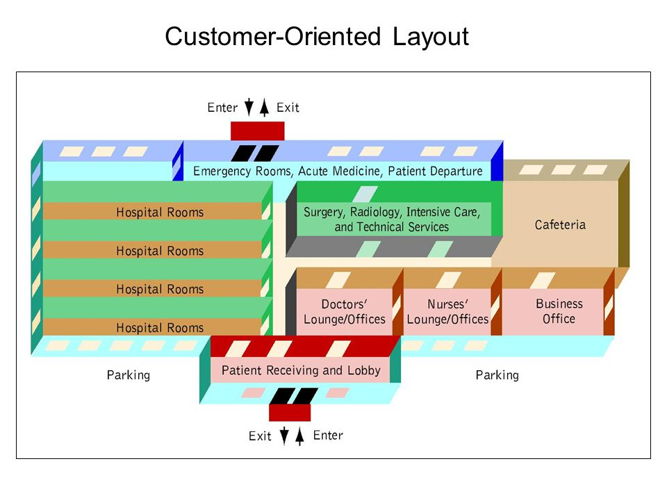 Customer-Oriented Layout