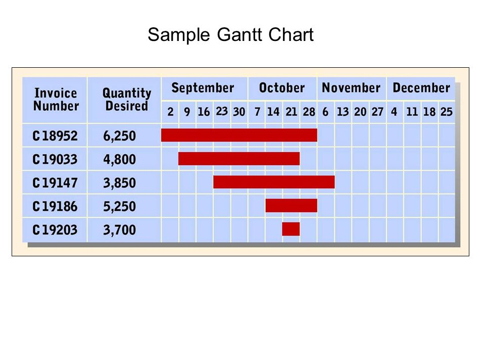 discussion 2 gantt chart Excel tools, create a gantt chart that is 100% dynamic and helps you earn more in you profession or business 42 (30 ratings) instead of using a simple lifetime average, udemy calculates a course's star rating by considering a number of different factors such as the number of ratings, the age of.