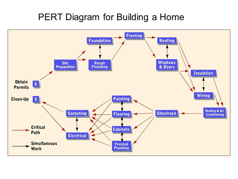 PERT Diagram for Building a Home