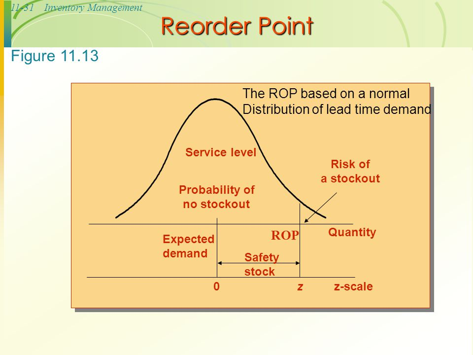 Reorder Point Figure 11.13 The ROP based on a normal