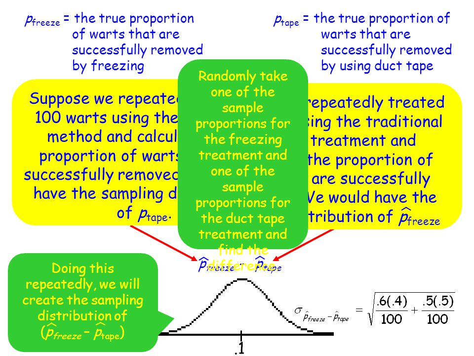 pfreeze = the true proportion of warts that are successfully removed by freezing