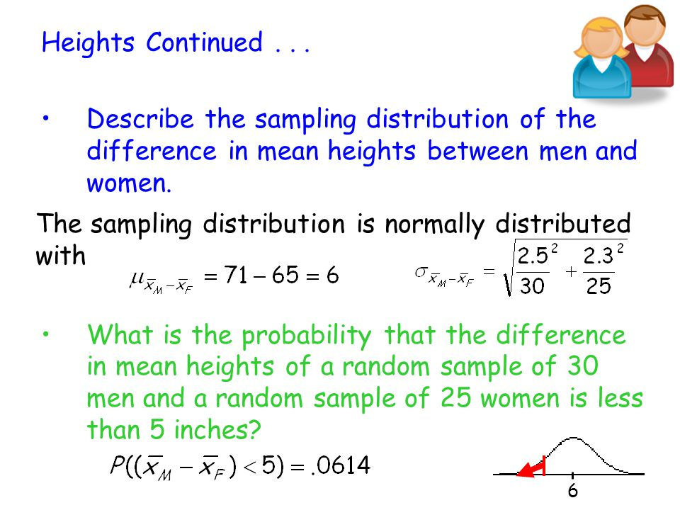 The sampling distribution is normally distributed with
