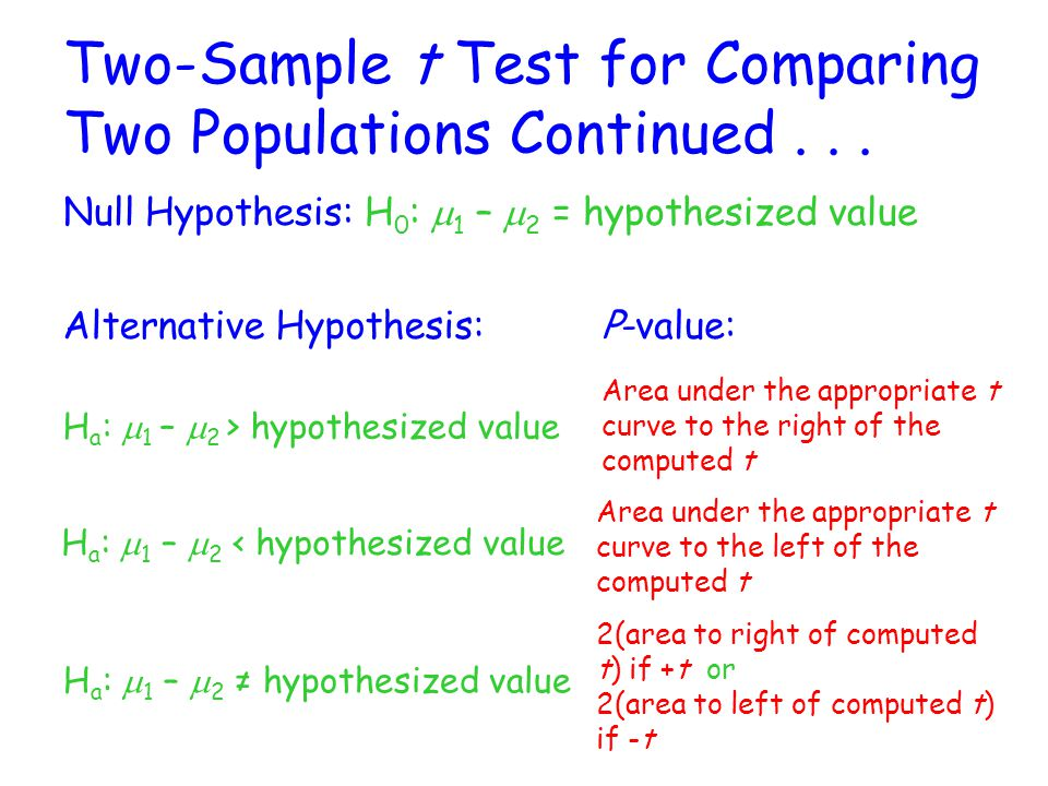 Two-Sample t Test for Comparing Two Populations Continued . . .