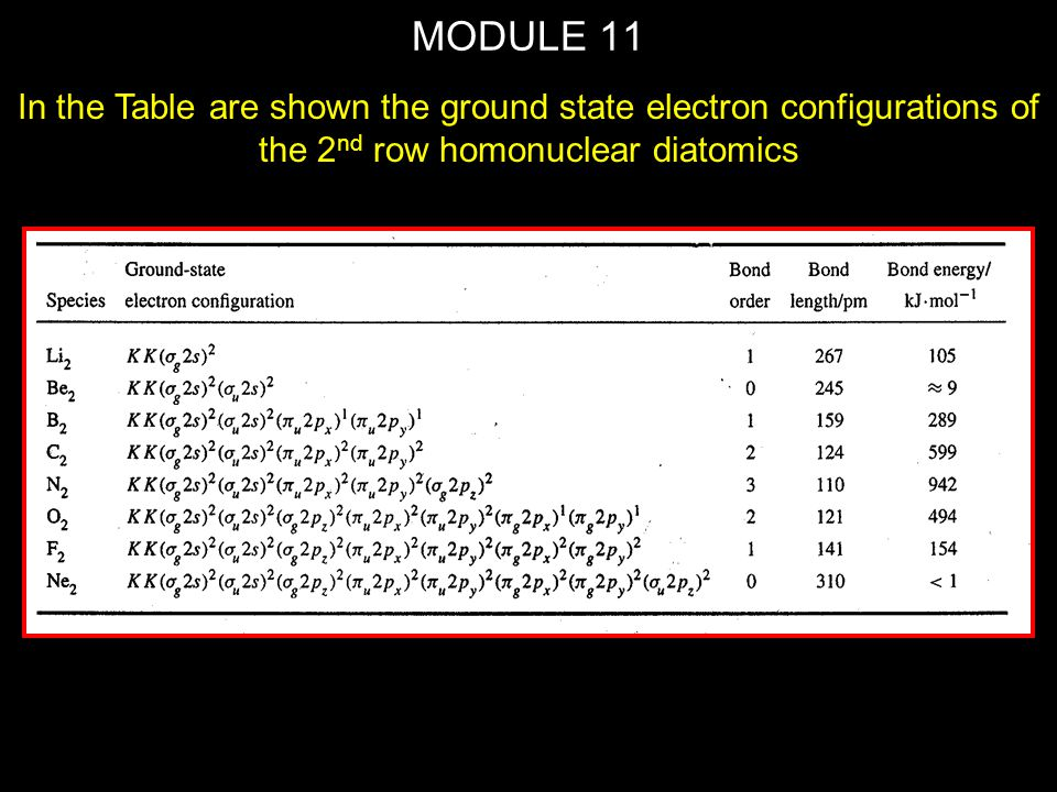 MODULE 11 In the Table are shown the ground state electron configurations of the 2nd row homonuclear diatomics.