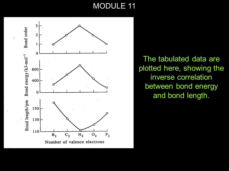MODULE 11 The tabulated data are plotted here, showing the inverse correlation between bond energy and bond length.