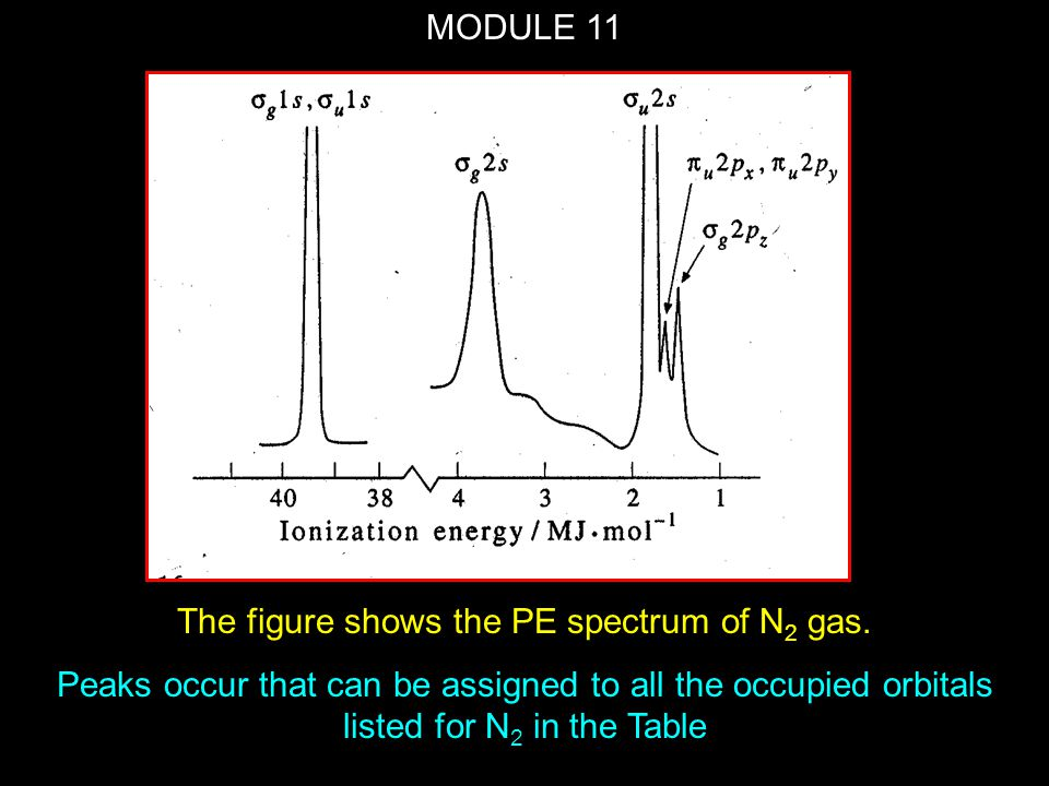 The figure shows the PE spectrum of N2 gas.