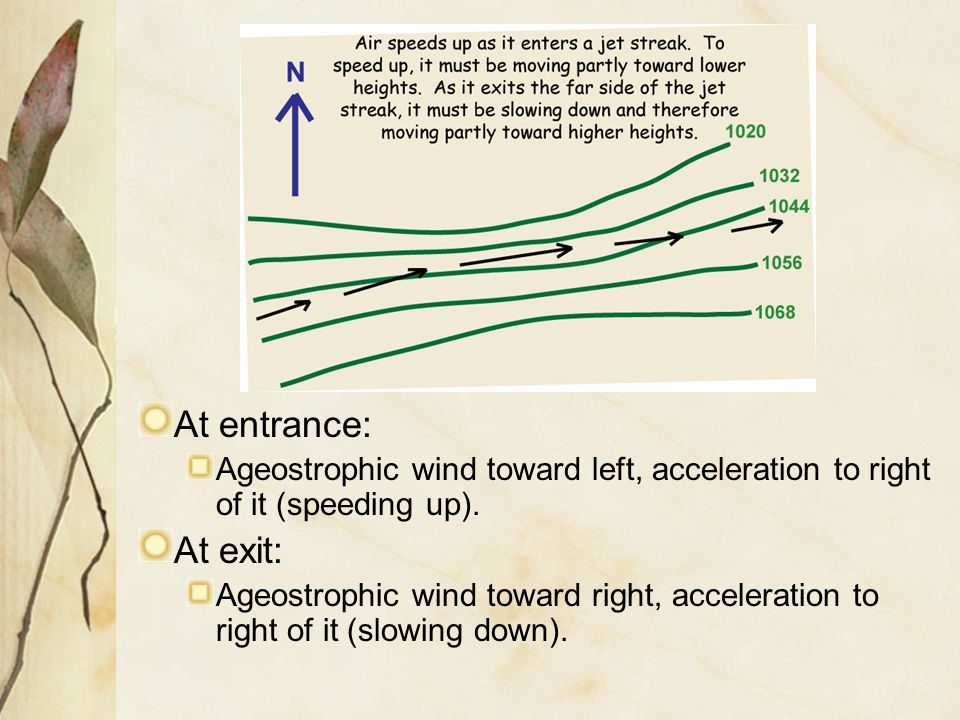 At entrance: Ageostrophic wind toward left, acceleration to right of it (speeding up). At exit: