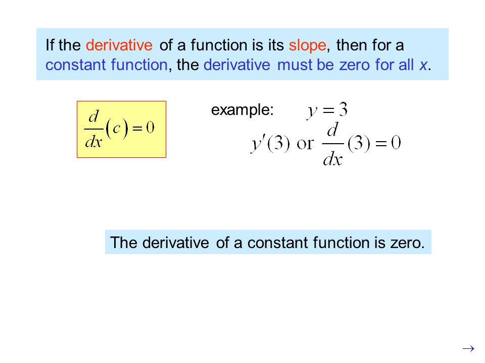 If the derivative of a function is its slope, then for a constant function, the derivative must be zero for all x.