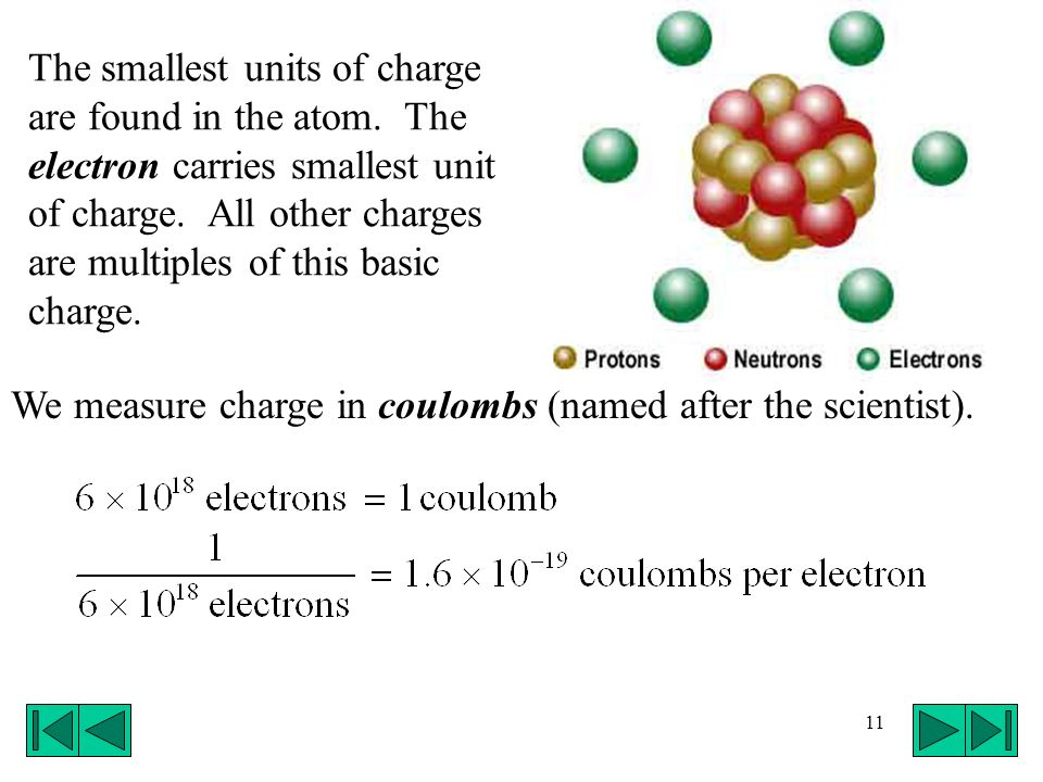 The smallest units of charge are found in the atom
