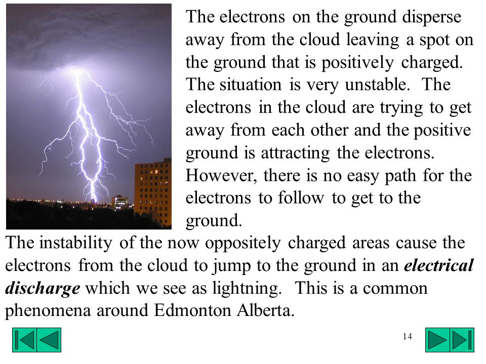 The electrons on the ground disperse away from the cloud leaving a spot on the ground that is positively charged. The situation is very unstable. The electrons in the cloud are trying to get away from each other and the positive ground is attracting the electrons. However, there is no easy path for the electrons to follow to get to the ground.