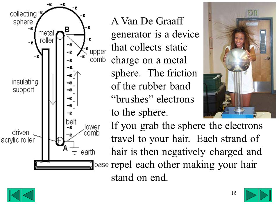 A Van De Graaff generator is a device that collects static charge on a metal sphere. The friction of the rubber band brushes electrons to the sphere.