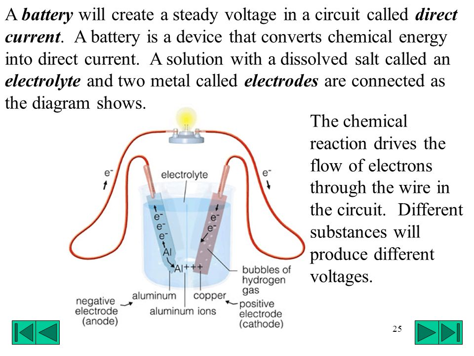 A battery will create a steady voltage in a circuit called direct current. A battery is a device that converts chemical energy into direct current. A solution with a dissolved salt called an electrolyte and two metal called electrodes are connected as the diagram shows.