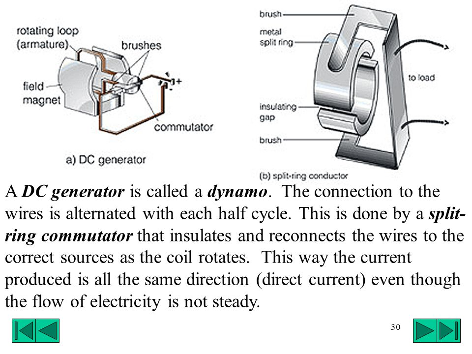 A DC generator is called a dynamo