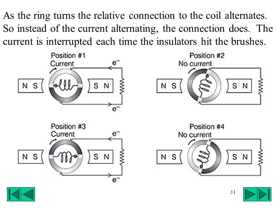 As the ring turns the relative connection to the coil alternates