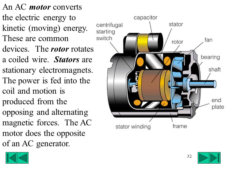 An AC motor converts the electric energy to kinetic (moving) energy