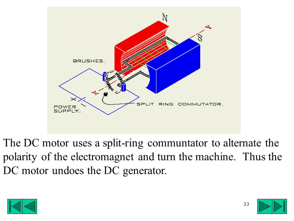 The DC motor uses a split-ring communtator to alternate the polarity of the electromagnet and turn the machine.