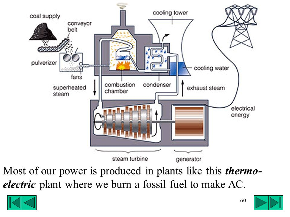 Most of our power is produced in plants like this thermo-electric plant where we burn a fossil fuel to make AC.