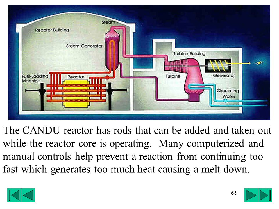 The CANDU reactor has rods that can be added and taken out while the reactor core is operating.