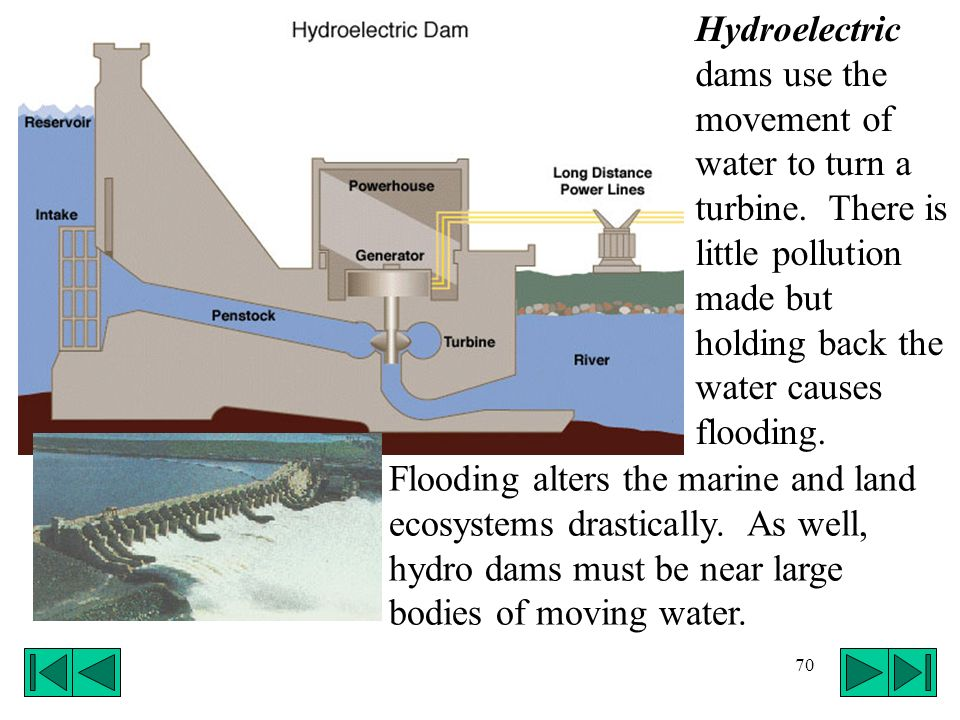 Hydroelectric dams use the movement of water to turn a turbine