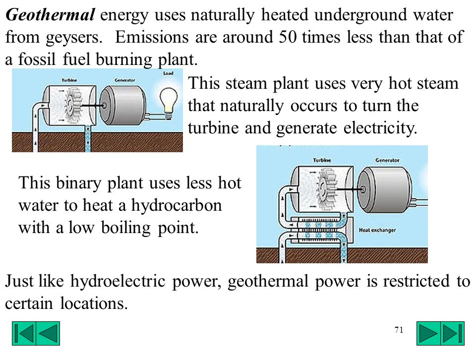 Geothermal energy uses naturally heated underground water from geysers