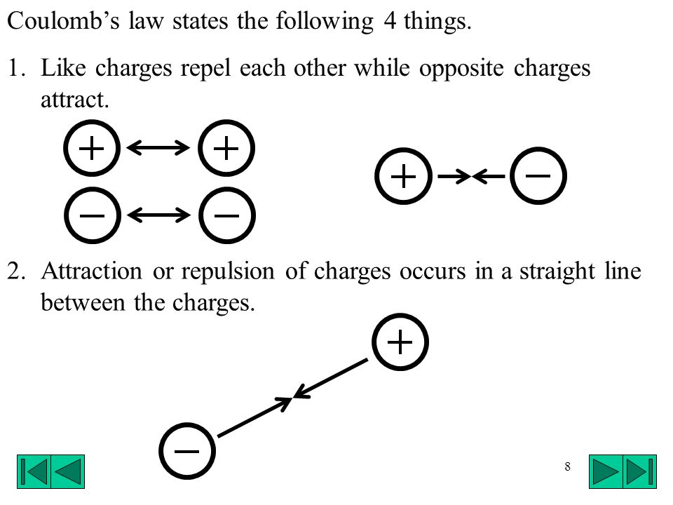 Coulomb's law states the following 4 things.