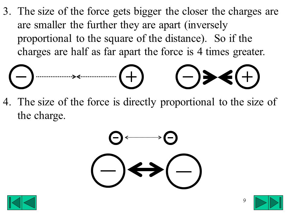 The size of the force gets bigger the closer the charges are are smaller the further they are apart (inversely proportional to the square of the distance). So if the charges are half as far apart the force is 4 times greater.