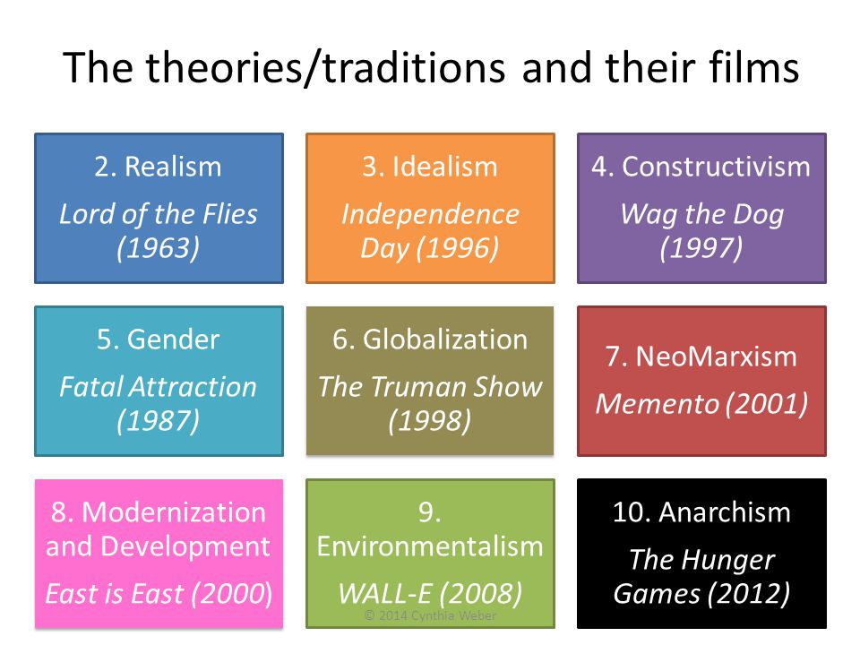 The theories/traditions and their films