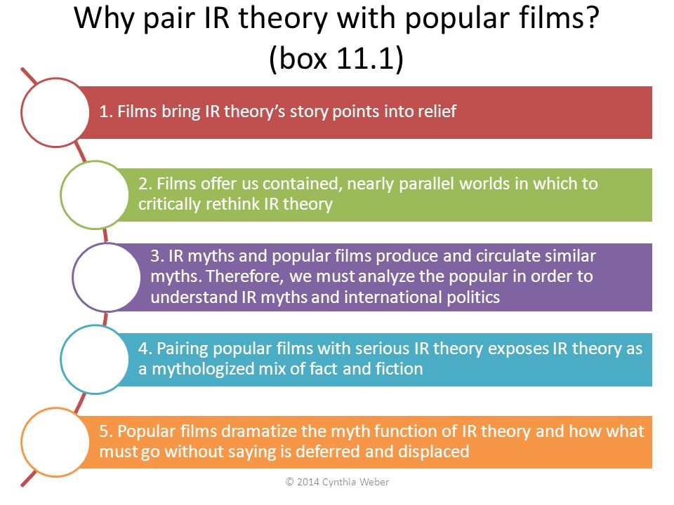 Why pair IR theory with popular films (box 11.1)