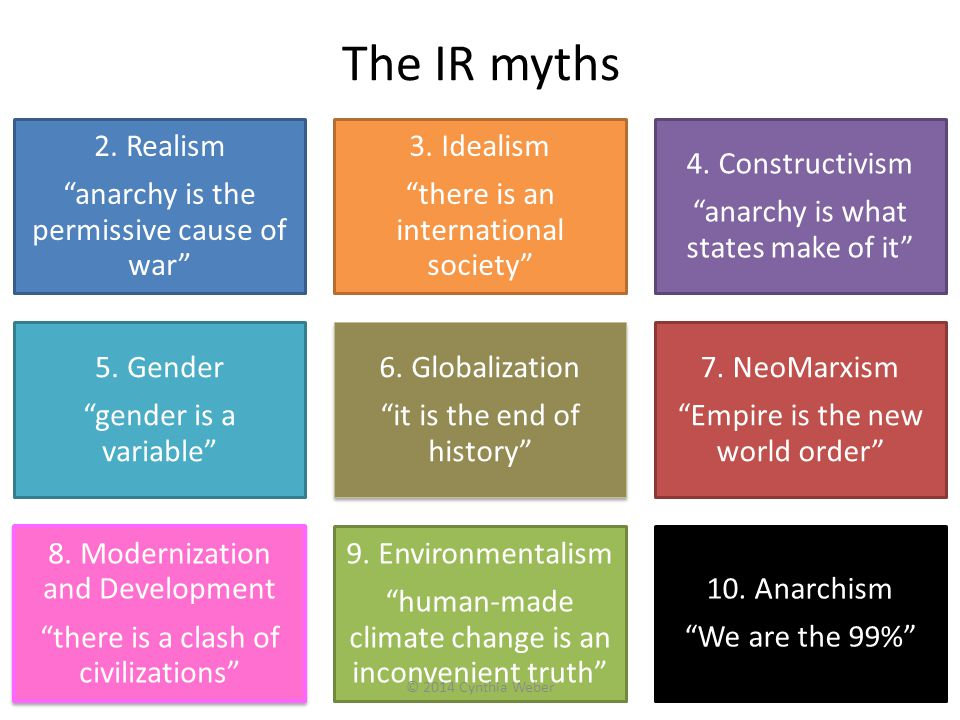 The IR myths 2. Realism anarchy is the permissive cause of war