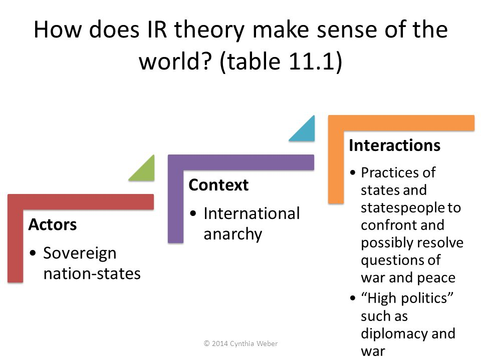 How does IR theory make sense of the world (table 11.1)